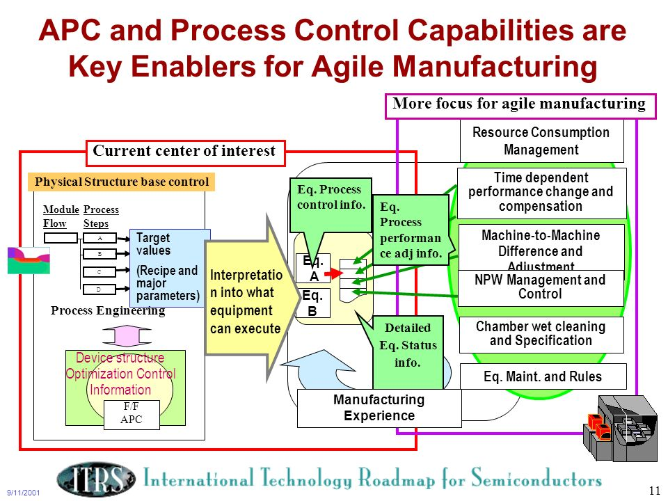 9/11/2001 11 APC and Process Control Capabilities are Key Enablers for Agile Manufacturing Module Flow A Process Steps C D B Target values (Recipe and