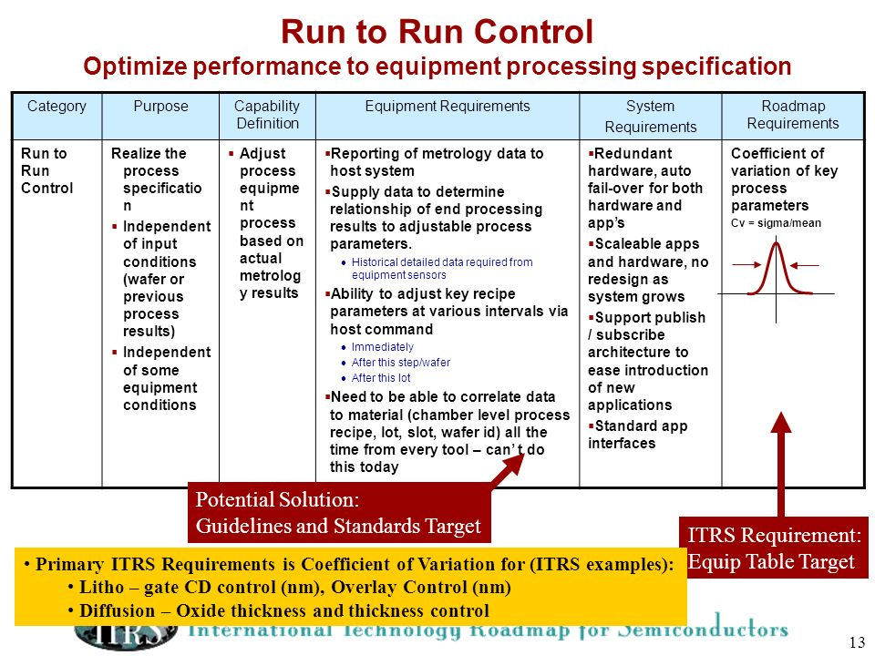 13 Run to Run Control Optimize performance to equipment processing specification CategoryPurposeCapability Definition Equipment RequirementsSystem Req