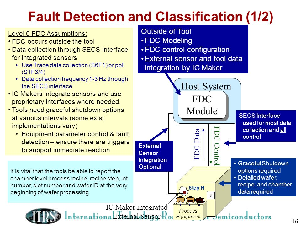 16 Fault Detection and Classification (1/2) Level 0 FDC Assumptions: FDC occurs outside the tool Data collection through SECS interface for integrated