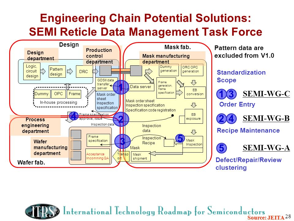 28 Source: JEITA Engineering Chain Potential Solutions: SEMI Reticle Data Management Task Force