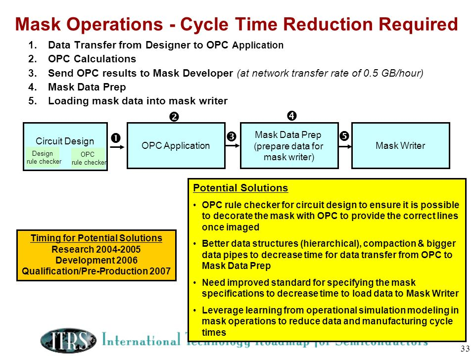 33 Mask Operations - Cycle Time Reduction Required 1.Data Transfer from Designer to OPC Application 2.OPC Calculations 3.Send OPC results to Mask Deve