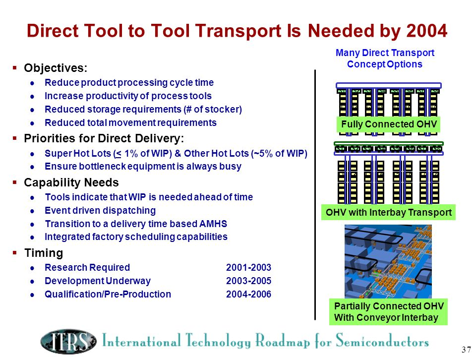 37 Direct Tool to Tool Transport Is Needed by 2004 Objectives: Reduce product processing cycle time Increase productivity of process tools Reduced sto