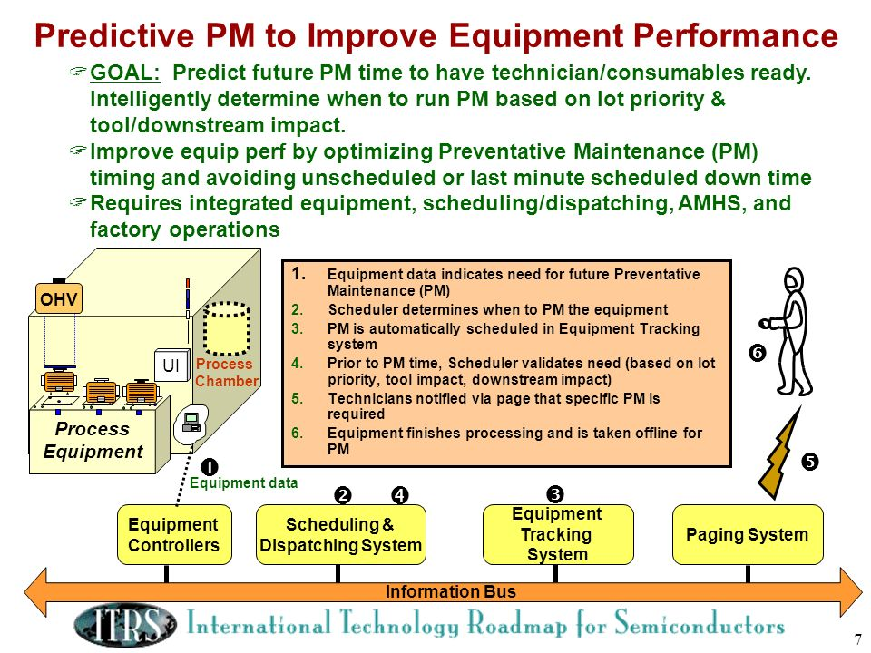 7 Predictive PM to Improve Equipment Performance Process Equipment UI OHV Paging System Scheduling & Dispatching System Equipment Controllers Informat