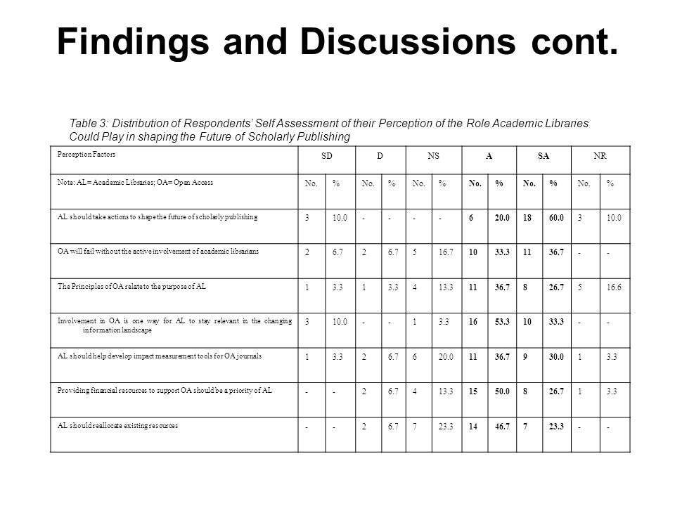 Findings and Discussions cont. Perception Factors SDDNSASANR Note: AL= Academic Libraries; OA= Open Access No.% % % % % % AL should take actions to sh