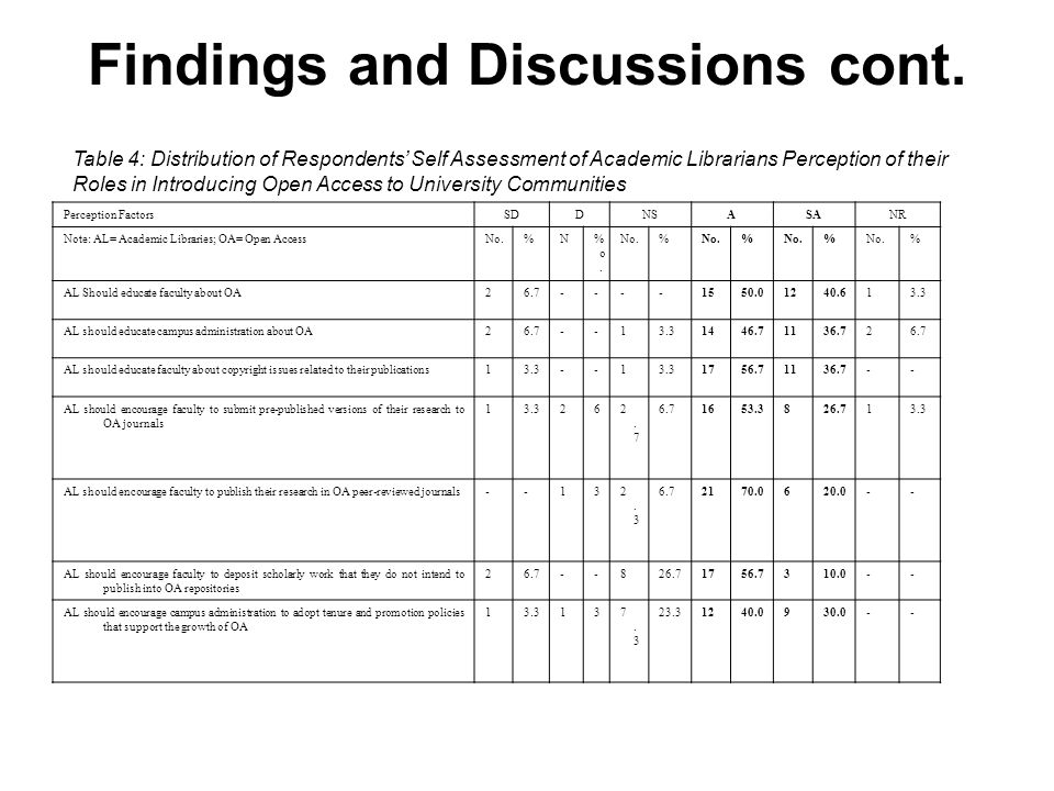 Findings and Discussions cont. Table 4: Distribution of Respondents Self Assessment of Academic Librarians Perception of their Roles in Introducing Op