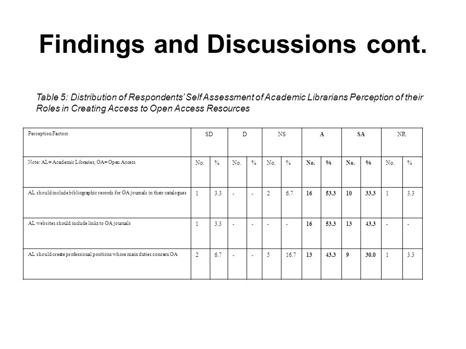 Findings and Discussions cont. Table 5: Distribution of Respondents Self Assessment of Academic Librarians Perception of their Roles in Creating Acces