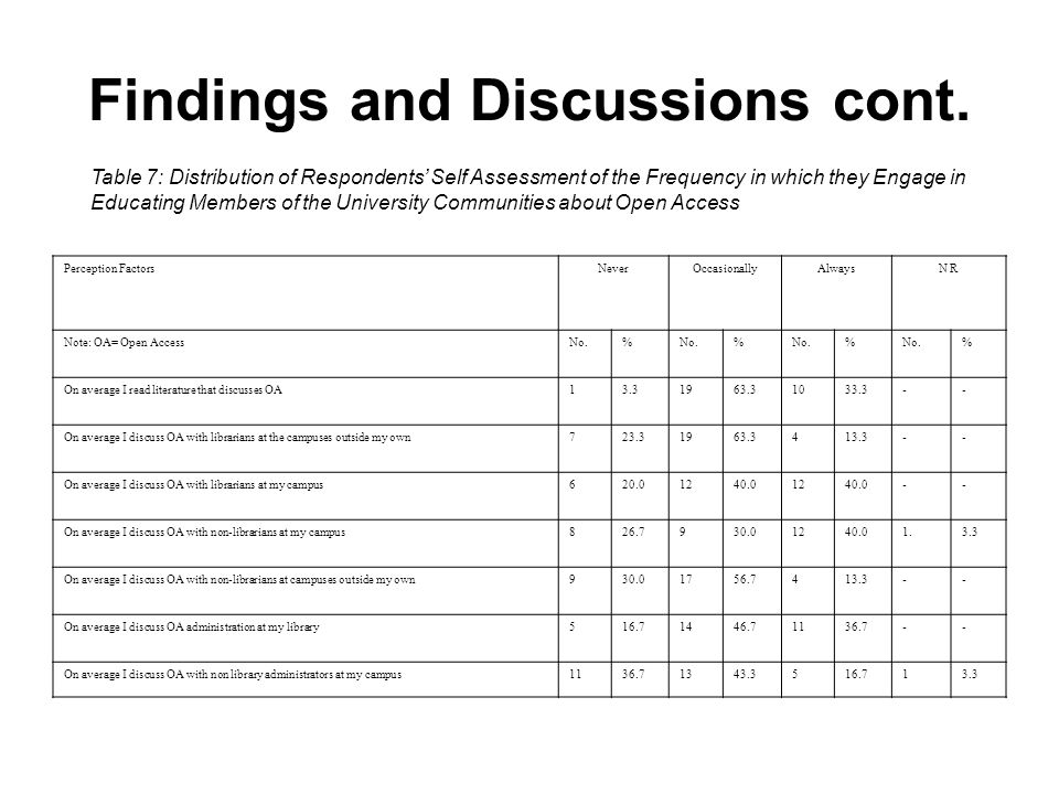 Findings and Discussions cont. Table 7: Distribution of Respondents Self Assessment of the Frequency in which they Engage in Educating Members of the