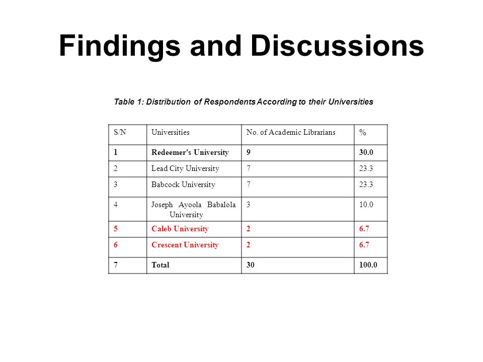 Findings and Discussions S/NUniversitiesNo.