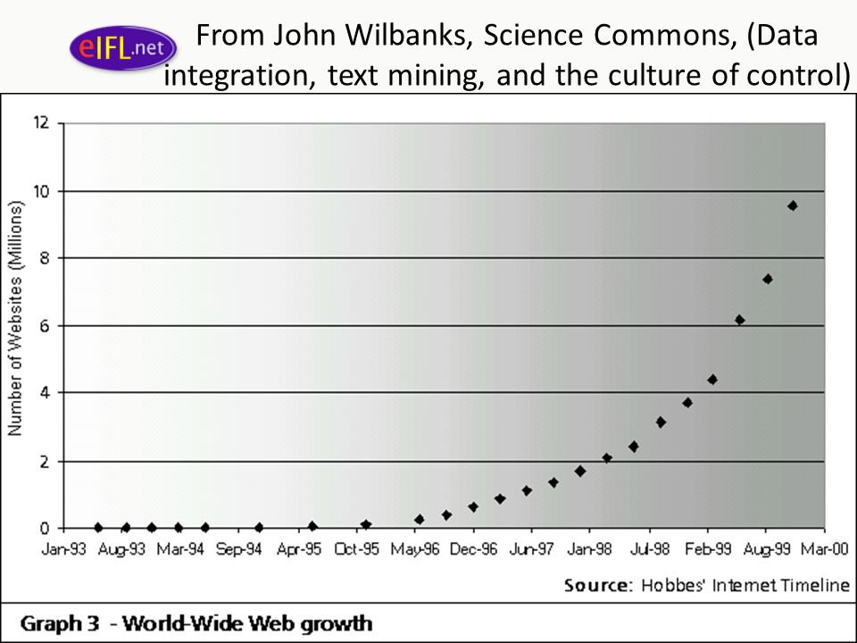 From John Wilbanks, Science Commons, (Data integration, text mining, and the culture of control) our brain capacity – 1990-2005
