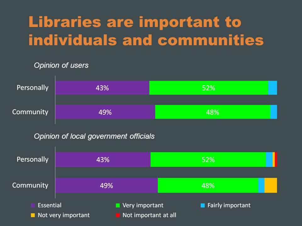 Libraries are important to individuals and communities Opinion of users Opinion of local government officials