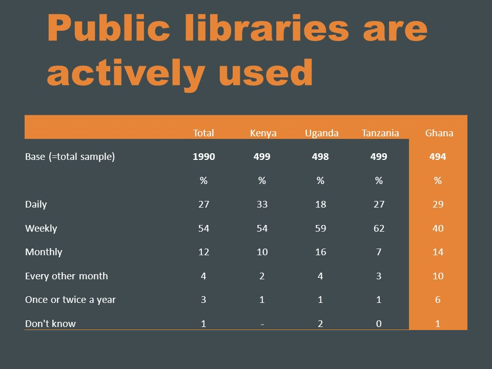 Public libraries are actively used Total Kenya Uganda Tanzania Ghana Base (=total sample) %%% Daily Weekly Monthly Every other month Once or twice a year31116 Don t know1-201