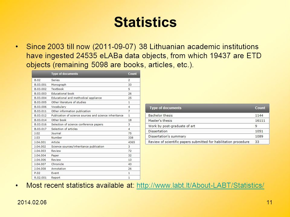 2014.02.0611 Statistics Since 2003 till now (2011-09-07) 38 Lithuanian academic institutions have ingested 24535 eLABa data objects, from which 19437 are ETD objects (remaining 5098 are books, articles, etc.).