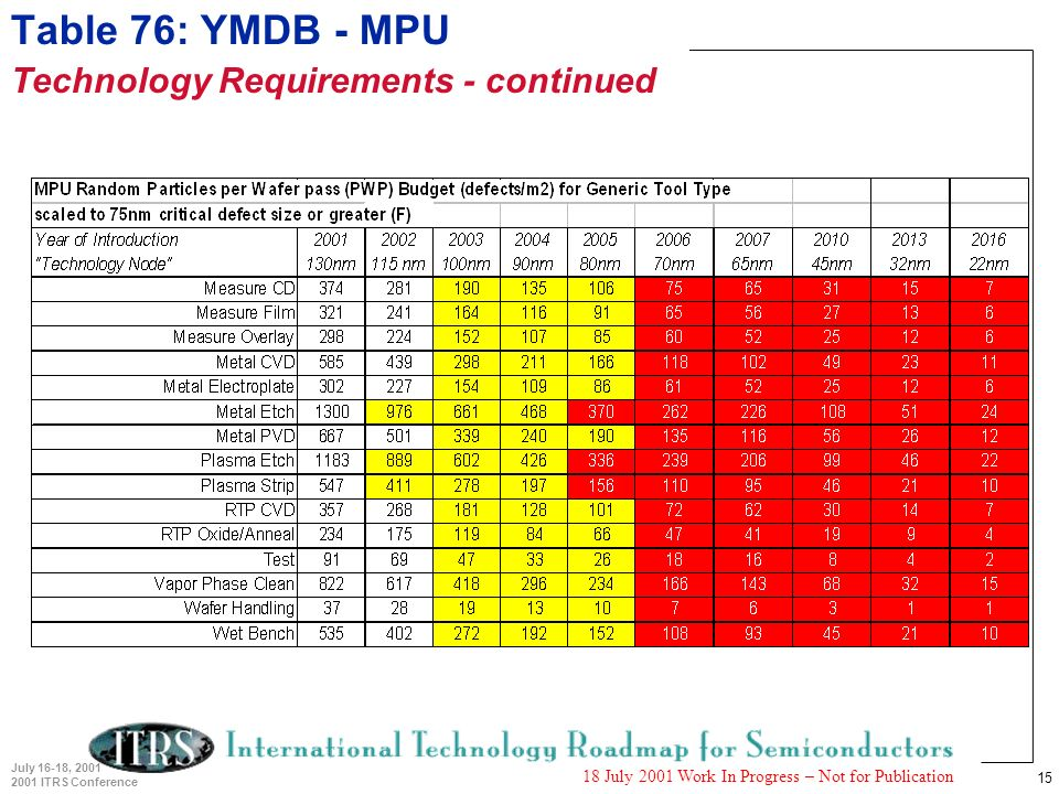 15 July 16-18, 2001 2001 ITRS Conference 18 July 2001 Work In Progress – Not for Publication Table 76: YMDB - MPU Technology Requirements - continued