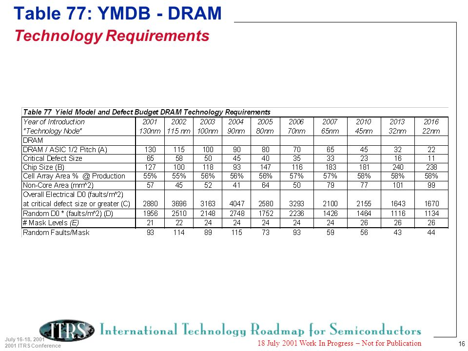 16 July 16-18, 2001 2001 ITRS Conference 18 July 2001 Work In Progress – Not for Publication Table 77: YMDB - DRAM Technology Requirements