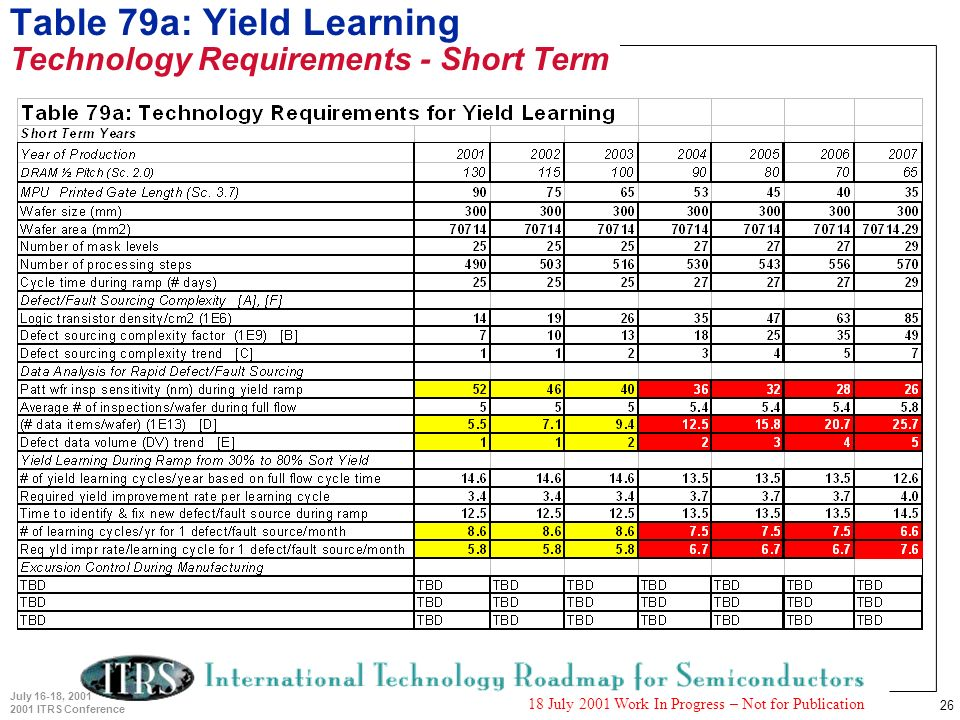 26 July 16-18, 2001 2001 ITRS Conference 18 July 2001 Work In Progress – Not for Publication Table 79a: Yield Learning Technology Requirements - Short