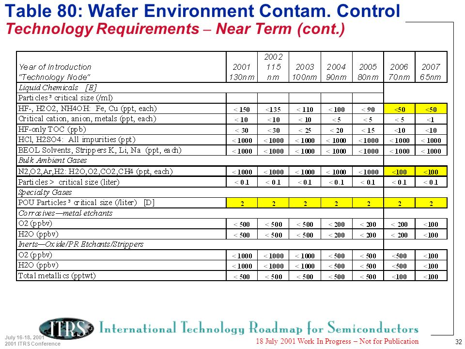 32 July 16-18, 2001 2001 ITRS Conference 18 July 2001 Work In Progress – Not for Publication Table 80: Wafer Environment Contam. Control Technology Re