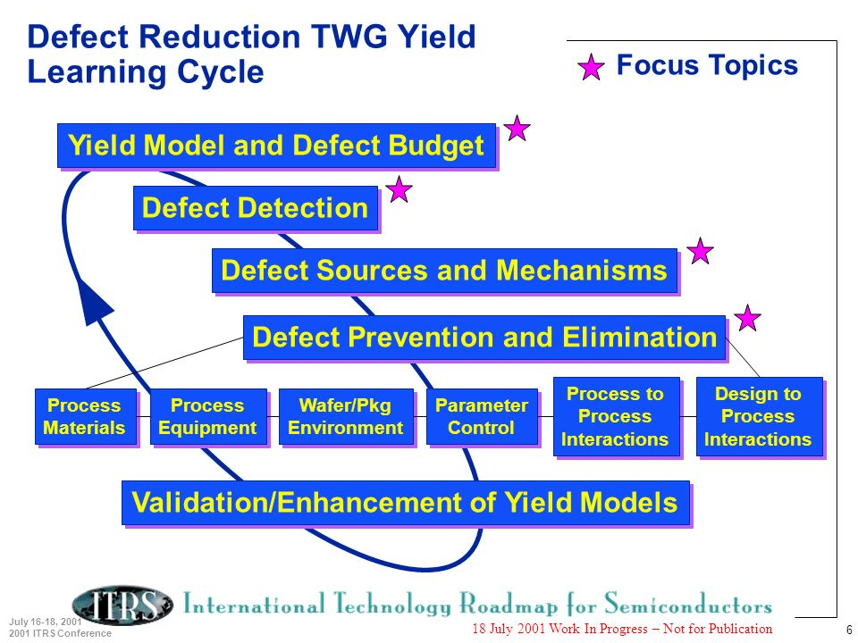 6 July 16-18, 2001 2001 ITRS Conference 18 July 2001 Work In Progress – Not for Publication Yield Model and Defect Budget Defect Detection Defect Sour