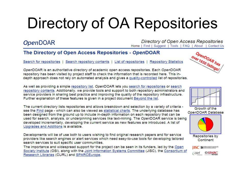 Directory of OA Repositories