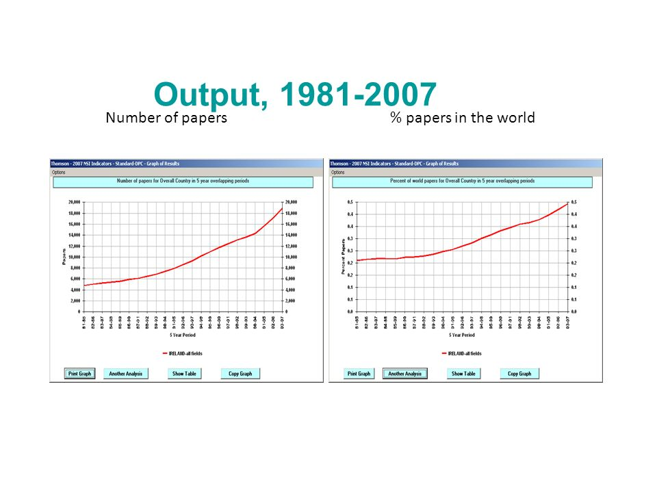 Output, 1981-2007 Number of papers% papers in the world