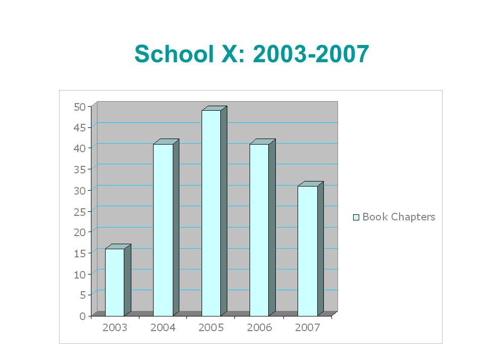 School X: 2003-2007
