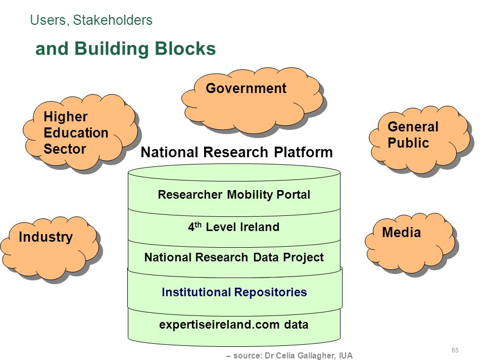Users, Stakeholders – source: Dr Celia Gallagher, IUA 65 expertiseireland.com data Institutional Repositories National Research Data Project 4 th Level Ireland Researcher Mobility Portal Higher Education Sector Government Industry General Public Media National Research Platform and Building Blocks