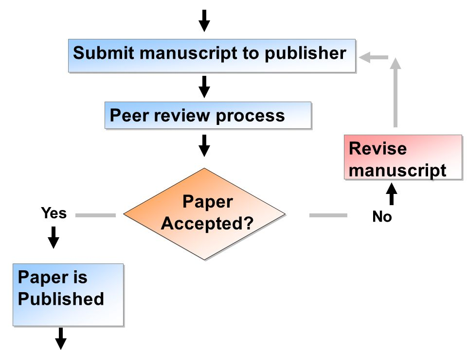 Submit manuscript to publisher Peer review process Paper Accepted? Paper is Published Paper is Published No Revise manuscript Yes
