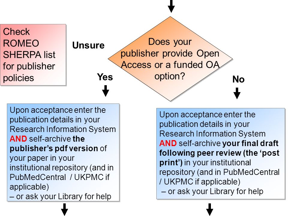 Does your publisher provide Open Access or a funded OA option.