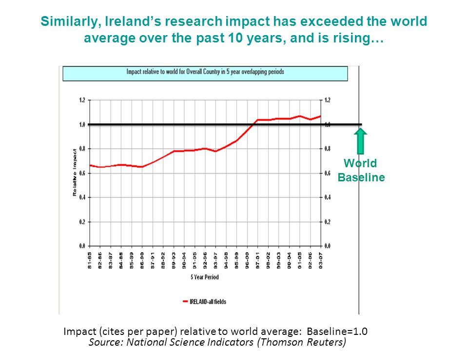 Similarly, Irelands research impact has exceeded the world average over the past 10 years, and is rising… Impact (cites per paper) relative to world average: Baseline=1.0 World Baseline Source: National Science Indicators (Thomson Reuters)