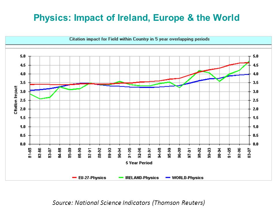 Physics: Impact of Ireland, Europe & the World Source: National Science Indicators (Thomson Reuters)