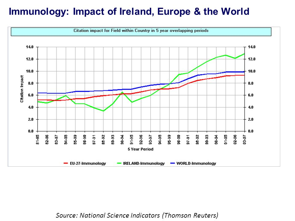 Immunology: Impact of Ireland, Europe & the World Source: National Science Indicators (Thomson Reuters)