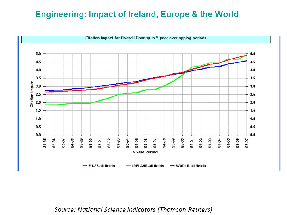 Engineering: Impact of Ireland, Europe & the World Source: National Science Indicators (Thomson Reuters)