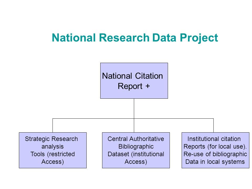 National Research Data Project National Citation Report + Strategic Research analysis Tools (restricted Access) Central Authoritative Bibliographic Dataset (institutional Access) Institutional citation Reports (for local use).