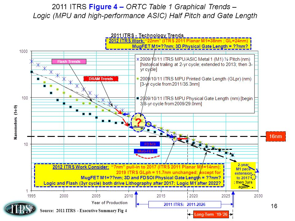 16 Long-Term 19-26 16nm 2011 ITRS Figure 4 – ORTC Table 1 Graphical Trends – Logic (MPU and high-performance ASIC) Half Pitch and Gate Length Source: