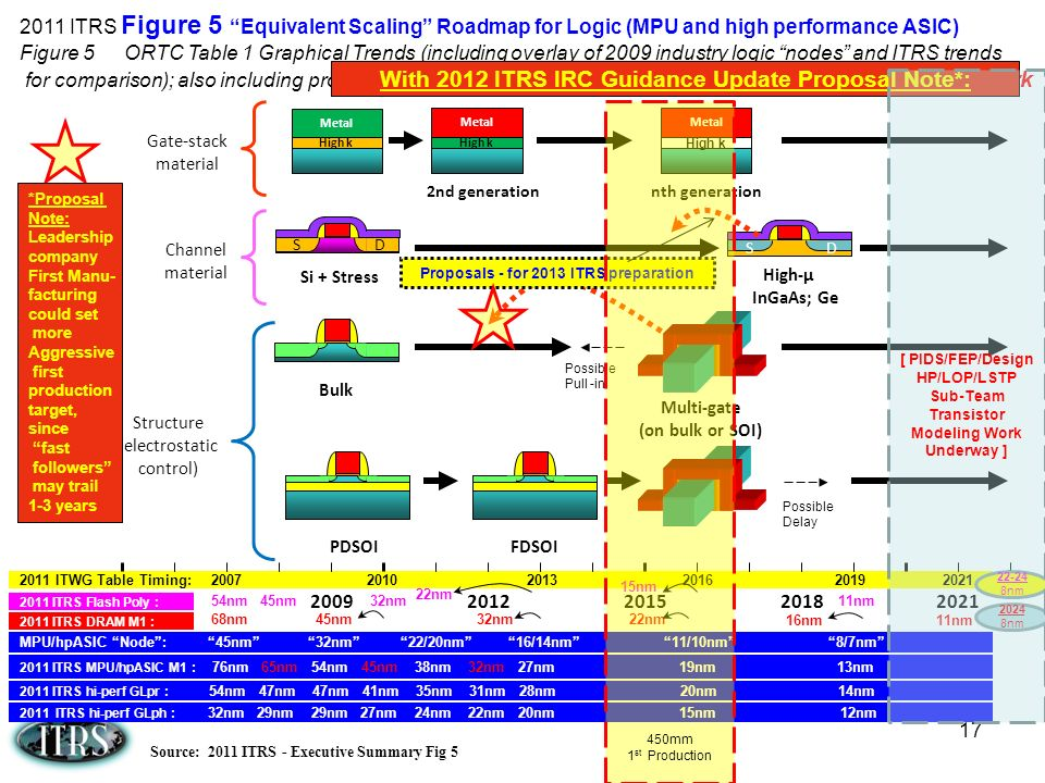 2011 ITRS Figure 5 Equivalent Scaling Roadmap for Logic (MPU and high performance ASIC) Figure 5 ORTC Table 1 Graphical Trends (including overlay of 2