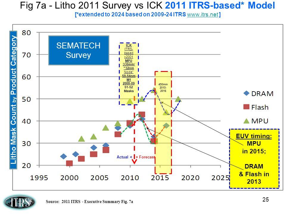 25 Fig 7a - Litho 2011 Survey vs ICK 2011 ITRS-based* Model [*extended to 2024 based on 2009-24 ITRS www.itrs.net ]www.itrs.net SEMATECH Survey EUV ti