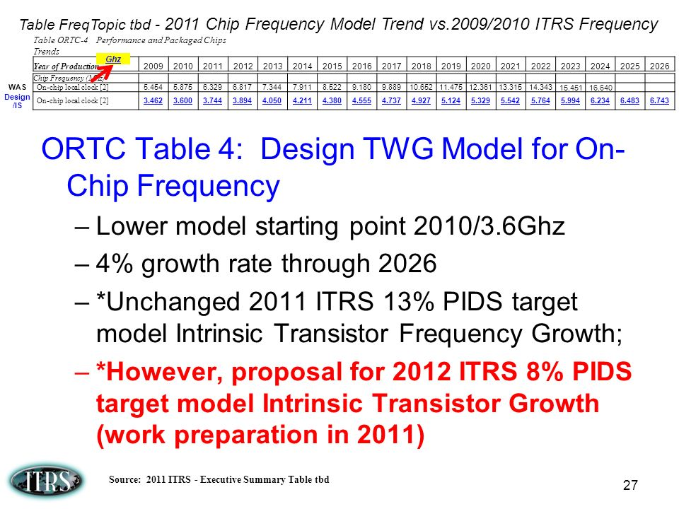 ORTC Table 4: Design TWG Model for On- Chip Frequency –Lower model starting point 2010/3.6Ghz –4% growth rate through 2026 –*Unchanged 2011 ITRS 13% P