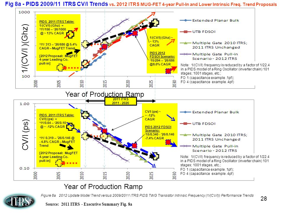 28 Fig 8a - PIDS 2009/11 ITRS CV/I Trends vs. 2012 ITRS MUG-FET 4-year Pull-In and Lower Intrinsic Freq. Trend Proposals CV/I (ps) Year of Production