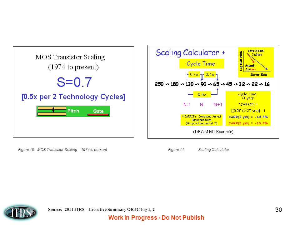 Work in Progress - Do Not Publish 30 Figure 10 MOS Transistor Scaling1974 to presentFigure 11Scaling Calculator Source: 2011 ITRS - Executive Summary