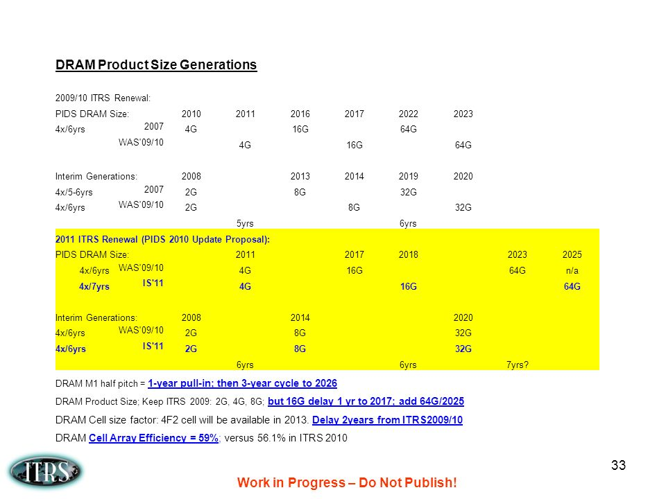 Work in Progress – Do Not Publish! 33 DRAM Product Size Generations 2009/10 ITRS Renewal: PIDS DRAM Size:201020112016201720222023 4x/6yrs 2007 4G16G64