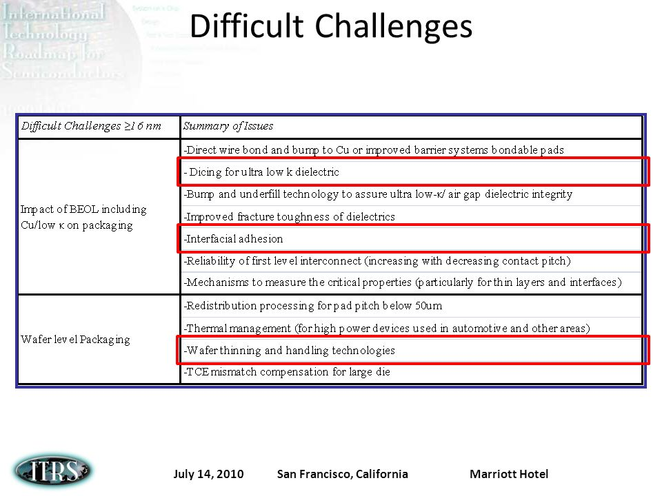 July 14, 2010 San Francisco, California Marriott Hotel Difficult Challenges