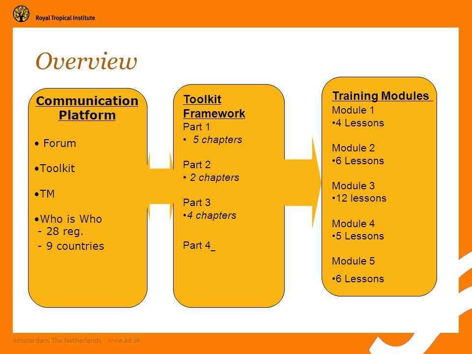 Amsterdam, The Netherlands www.kit.nl Overview Toolkit Framework Part 1 5 chapters Part 2 2 chapters Part 3 4 chapters Part 4 Communication Platform Forum Toolkit TM Who is Who - 28 reg.