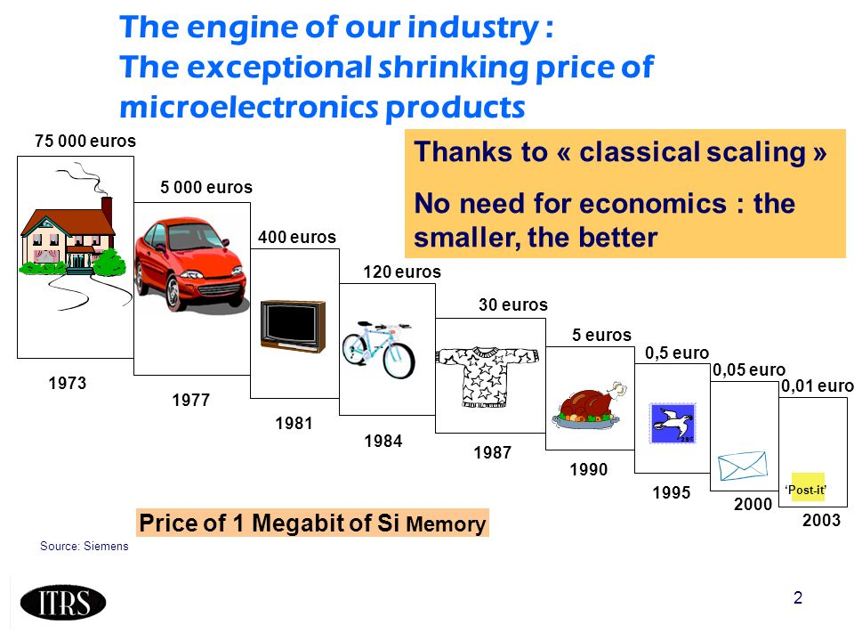 2 Source: Siemens The engine of our industry : The exceptional shrinking price of microelectronics products Price of 1 Megabit of Si Memory 75 000 euros 5 000 euros 400 euros 120 euros 30 euros 5 euros 0,5 euro 0,05 euro 1973 1977 1981 1984 1987 1990 1995 2000 0,01 euro 2003 Post-it Thanks to « classical scaling » No need for economics : the smaller, the better