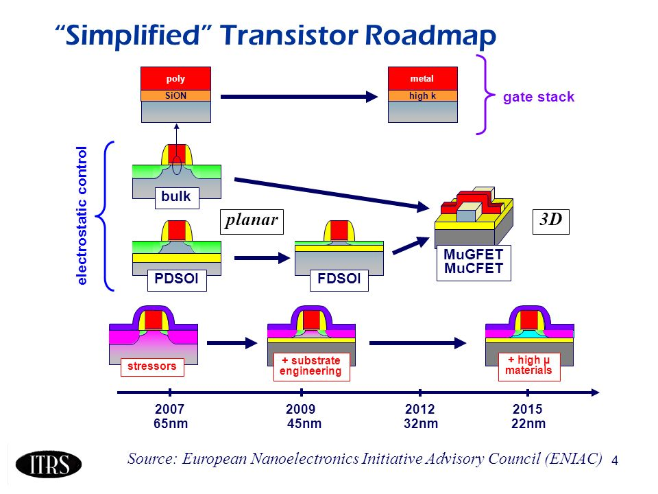 4 Simplified Transistor Roadmap 65nm45nm32nm22nm 200720092012 PDSOI FDSOI 2015 bulk stressors + substrate engineering + high µ materials MuGFET MuCFET electrostatic control SiON poly high k metal gate stack planar3D Source: European Nanoelectronics Initiative Advisory Council (ENIAC)