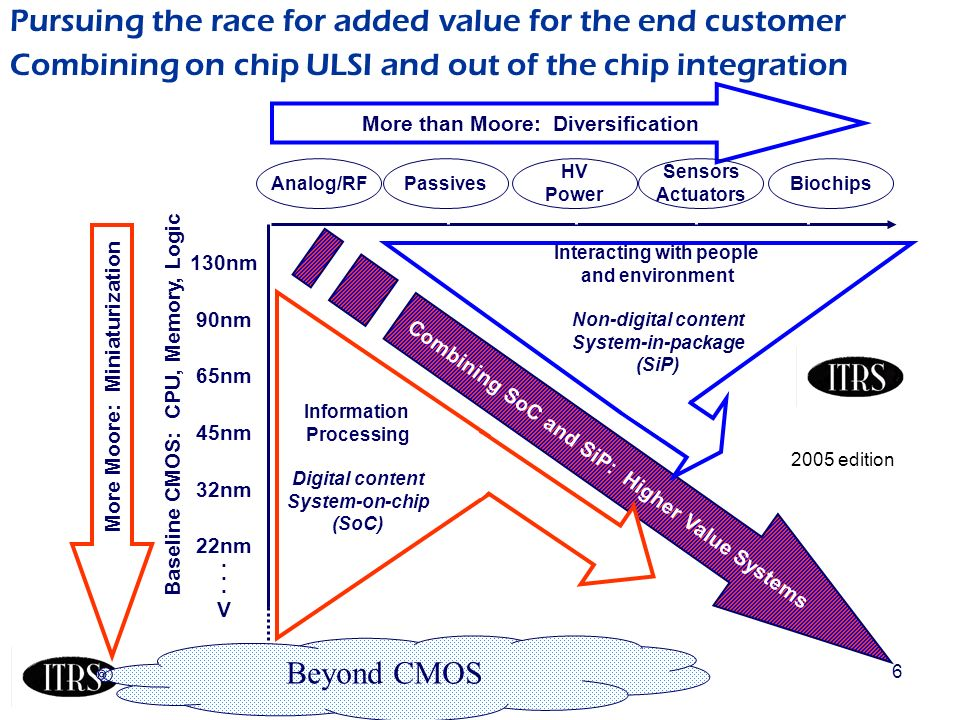 6 Pursuing the race for added value for the end customer Combining on chip ULSI and out of the chip integration More than Moore: Diversification More Moore: Miniaturization Combining SoC and SiP: Higher Value Systems Baseline CMOS: CPU, Memory, Logic Biochips Sensors Actuators HV Power Analog/RFPassives 130nm 90nm 65nm 45nm 32nm 22nm.