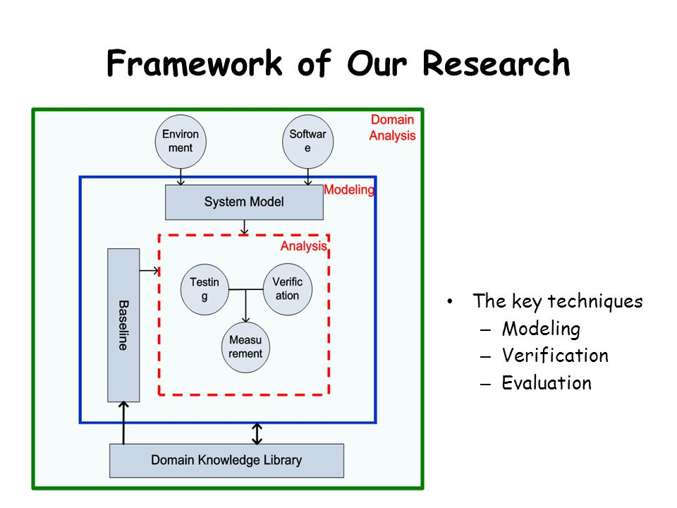 Framework of Our Research The key techniques – Modeling – Verification – Evaluation 15