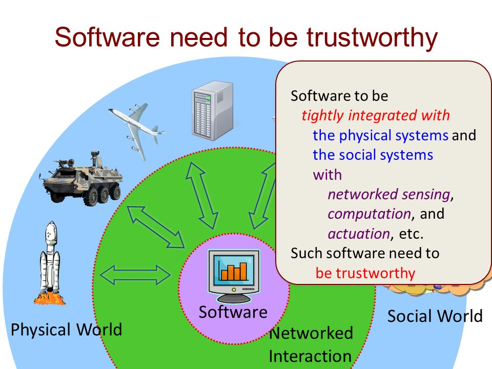 Software need to be trustworthy Networked Interaction Physical World Software Social World Software to be tightly integrated with the physical systems