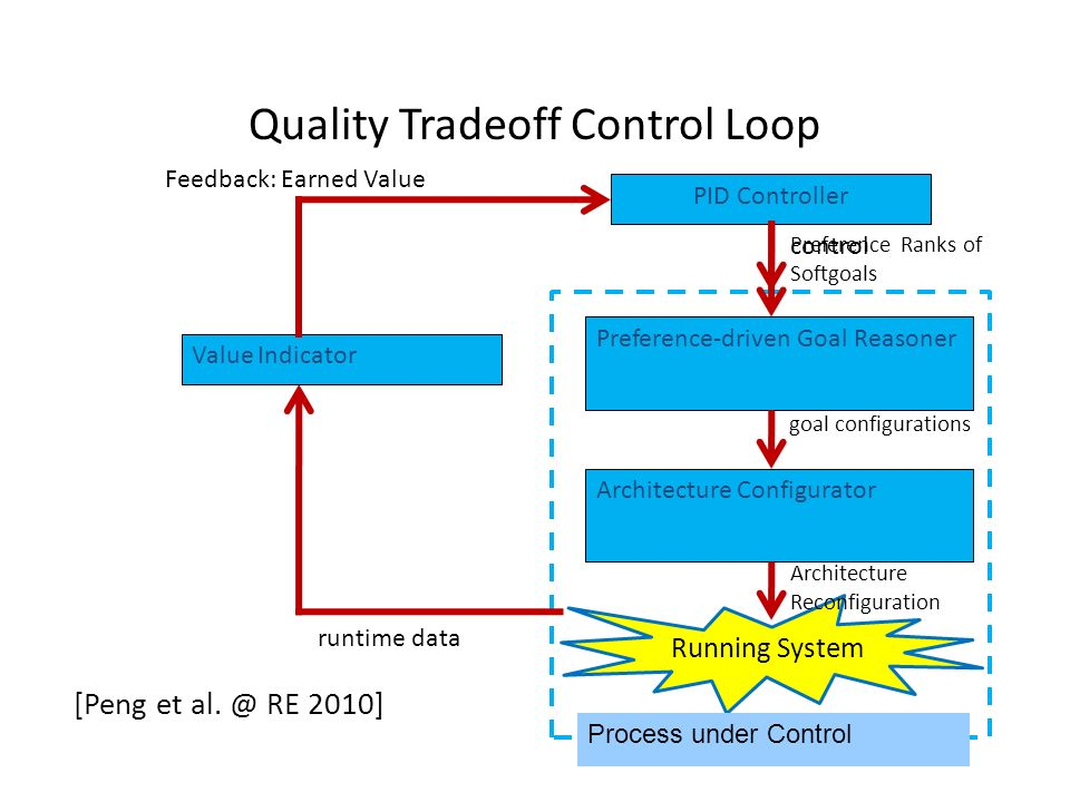 Quality Tradeoff Control Loop Running System Process under Control PID Controller control runtime data Value Indicator Feedback: Earned Value Preferen