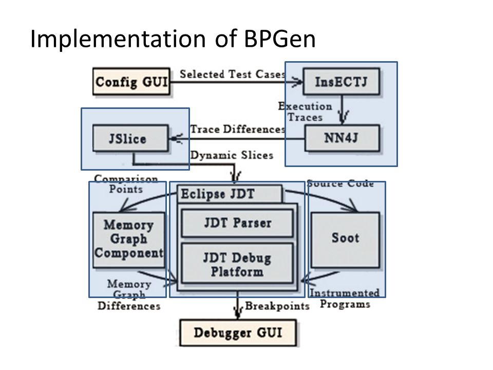Implementation of BPGen