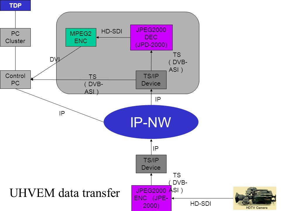 TDP PC Cluster Control PC JPEG2000 DEC (JPD-2000) TS/IP Device IP-NW TS/IP Device JPEG2000 ENC (JPE- 2000) TS DVB- ASI IP MPEG2 ENC HD-SDI TS DVB- ASI