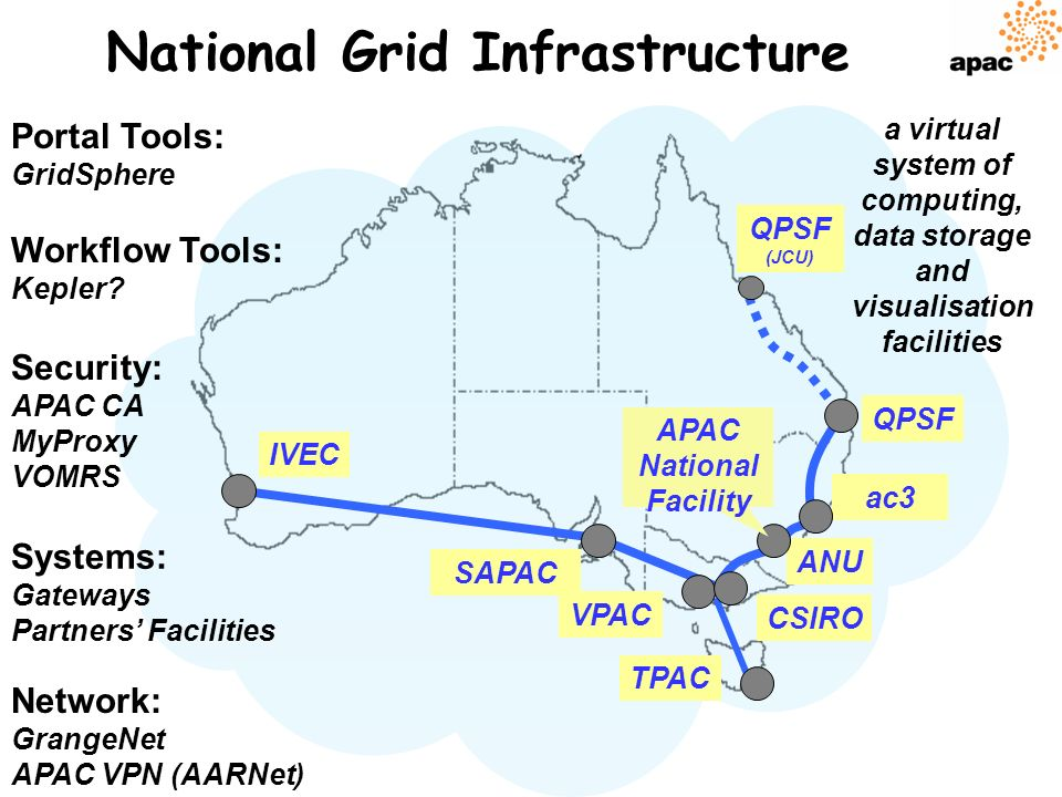 QPSF ANU VPAC ac3 TPAC CSIRO Network: GrangeNet APAC VPN (AARNet) Security: APAC CA MyProxy VOMRS National Grid Infrastructure Portal Tools: GridSphere Workflow Tools: Kepler.